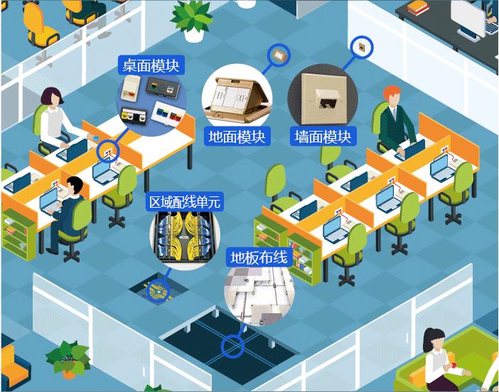办公室布线